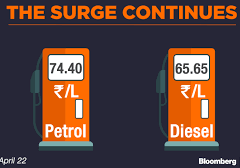 At Rs 74.40, petrol price hits highest level in BJP rule, diesel at record Rs 65.65